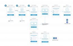 linkedin demand generation process flowchart